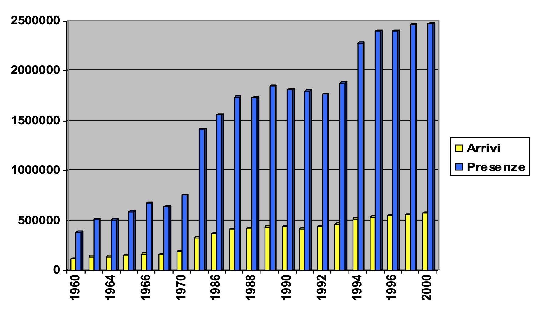 Arrivi e presenze di turisti a Sorrento e S. Agnello